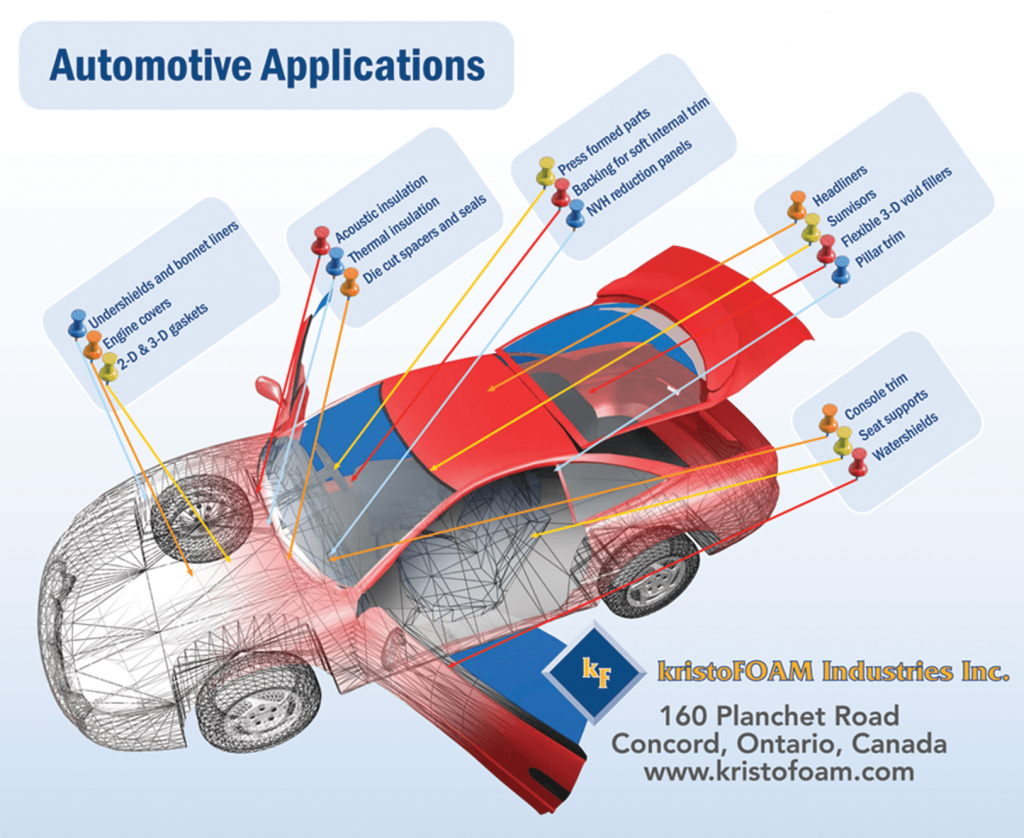 Automotive Gaskets, NVH Solutions, Automotive Foam Parts - kristoFOAM Industries